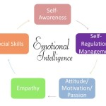 Training Edge teaches emotional intelligence