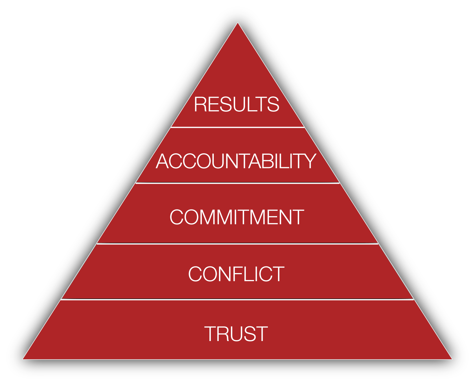 Five Behaviors model_red